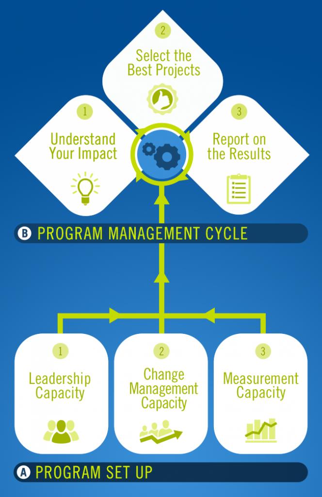 Refocus Development Model