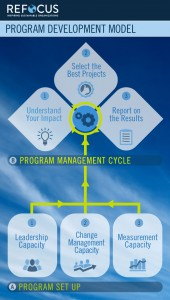 Refocus Program Development Model