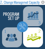 Program Set Up: Change Management Capacity