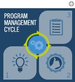 Program Management Cycle