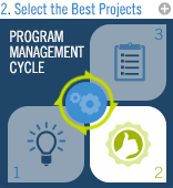 Program Management Cycle: Select the Best Projects