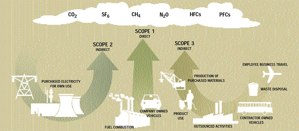 FIGURE 3: SOURCES WITHIN EACH SCOPE AS DEFINED BY THE GHG PROTOCOL