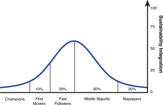 Sustainability Adoption Curve as defined by Kevin Wilhelm [1]
