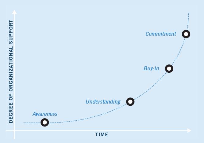 gr-change-management-graph
