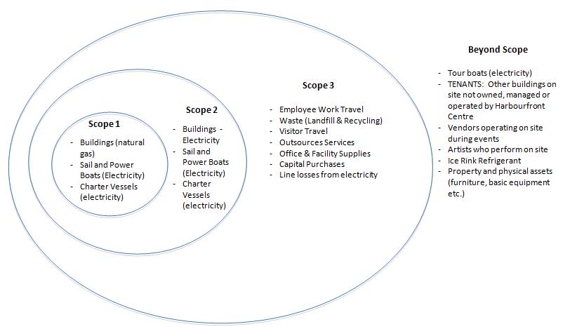 Understanding your impact scope table