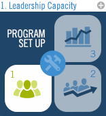 Program Set Up: Leadership Capacity