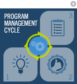 Program Management Cycle