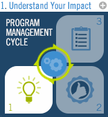 Program Management Cycle: Understand Your Impact