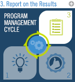 Program Management Cycle: Report on the Results